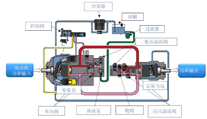 静液压驱动系统结构及工作原理示意